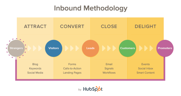 Was ist Inbound Marketing?